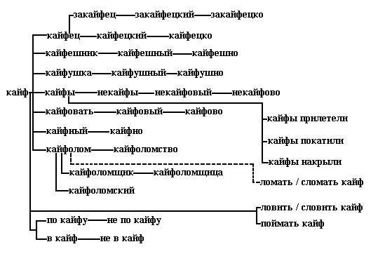 Как сделать искажения текста в фотошопе